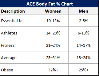 ACE-Fat-Lean-ratio